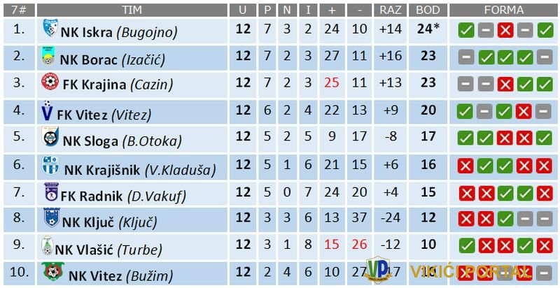 tabela druge nogometne lige FBiH - Zapad nakon 12 kola